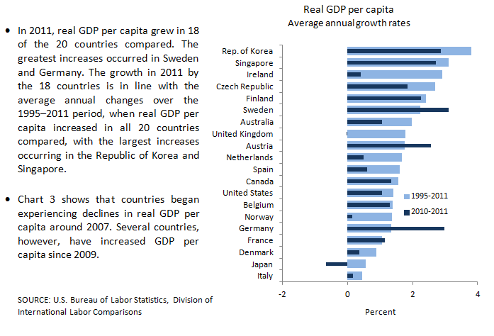 International Comparisons Of GDP Per Capita And Per Hour - List of countries by gdp per capita