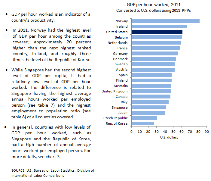 GDP per hour worked chart