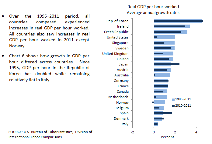 GDP per hour worked growth chart