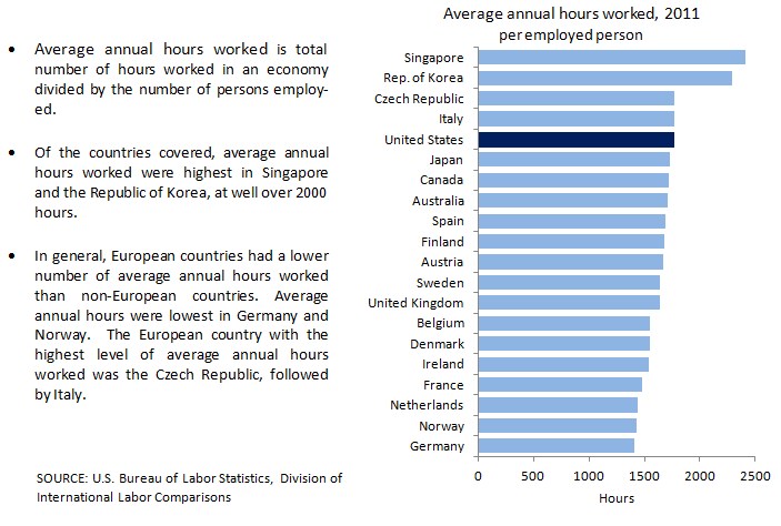 Average annual hours worked chart