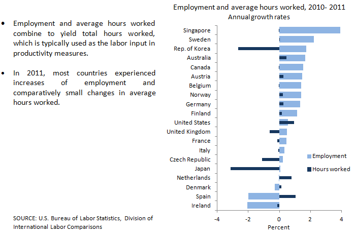 chart 9 employment and average hours worked 2011