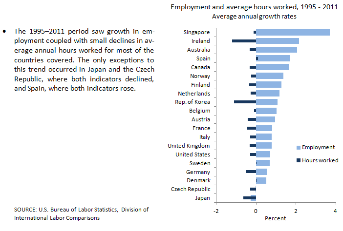 Employment and average hours worked growth chart