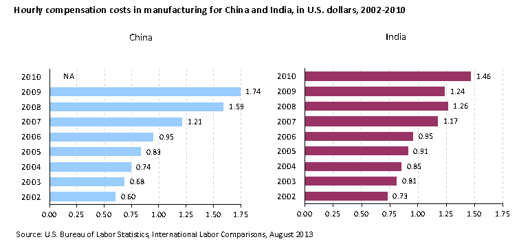 Hourly compensation costs in manufacturing for China and India, in U.S. dollars, 2002-2010