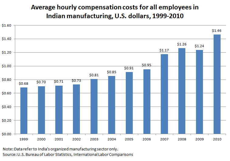 Average hourly compensation costs for all employees in Indian manufacturing, U.S. dollars, 1999-2010