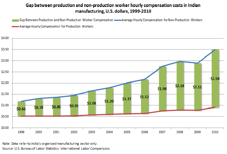 Gap between production and non-production worker hourly compensation costs in Indian manufacturing, U.S. dollars, 1999-2010