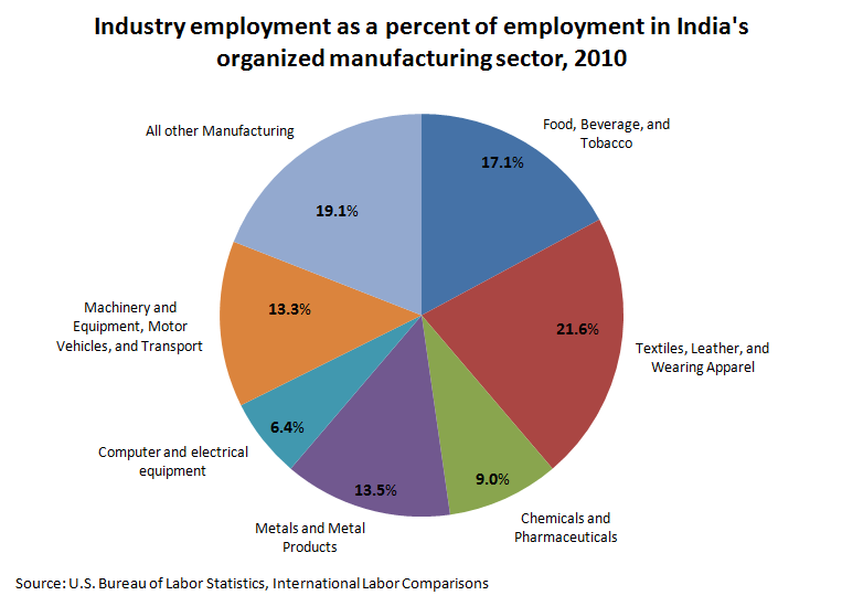 Industry employment as a percent of employment in India's organized manufacturing sector, 2010