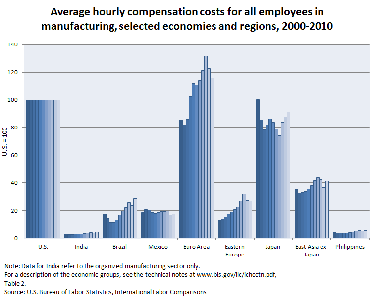Average hourly compensation costs for all employees in manufacturing, selected economies and regions, 2000-2010