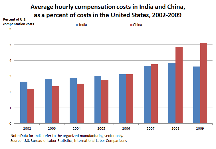 Average hourly compensation costs in India and China, as a percent of costs in the United States, 2002-2009
