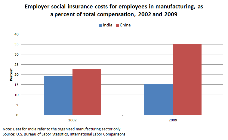 Employer social insurance costs for employees in manufacturing, as a percent of total compensation, 2002 and 2009