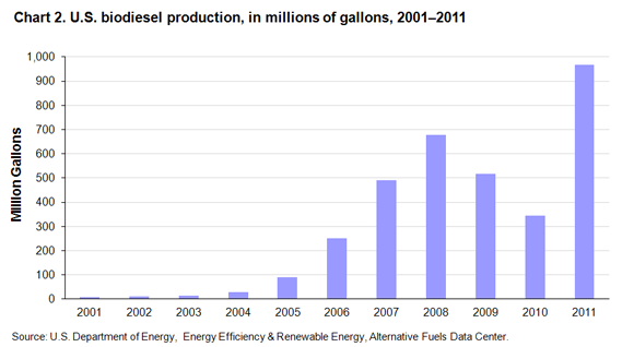 Chart 2. U.S. biodiesel production, in millions of gallons, 2001-2011