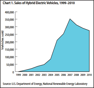 Careers in electric vehicles us bureau of labor statistics sales of hybrid electric vehicles 19992010 cheapraybanclubmaster Choice Image