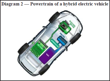Diagram 2 — Powertrain of a hybrid electric vehicle