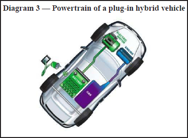 careers in electric vehicles diagram 3 powertrain of a plug in hybrid vehicle