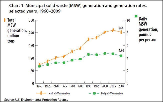 Chart 1. Municipal solid waste (MSW) generation and generation rates, selected years, 1960–2009