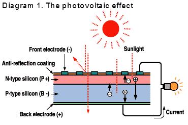 Diagram 1. The photovoltaic effect
