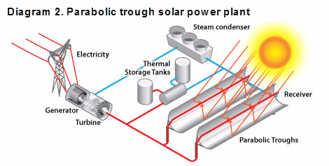 Diagram 2. Parabolic trough solar power plant
