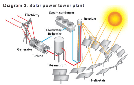 ... - Download Solar Energy Diagram Complete Diagrams Facts Hd Wallpaper