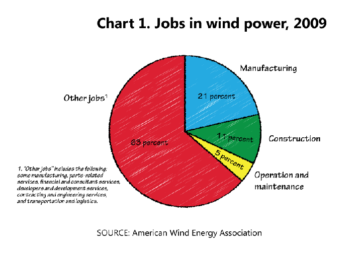 Chart 1. Jobs in wind power, 2009