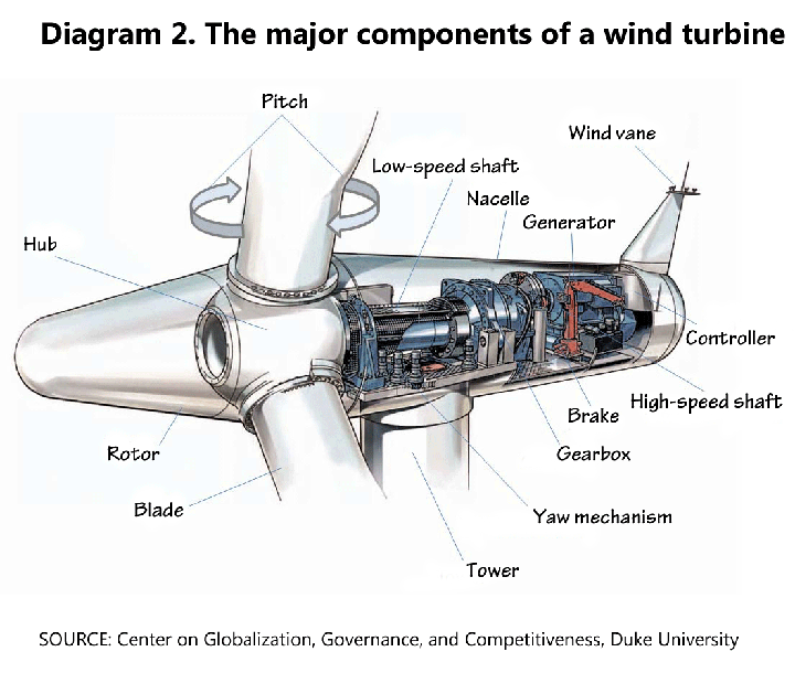 Diagram 2. The major components of a wind turbine