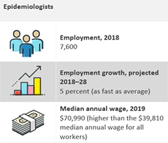 Information on epidemiologist including employment, projected employment growth, and median annual wage