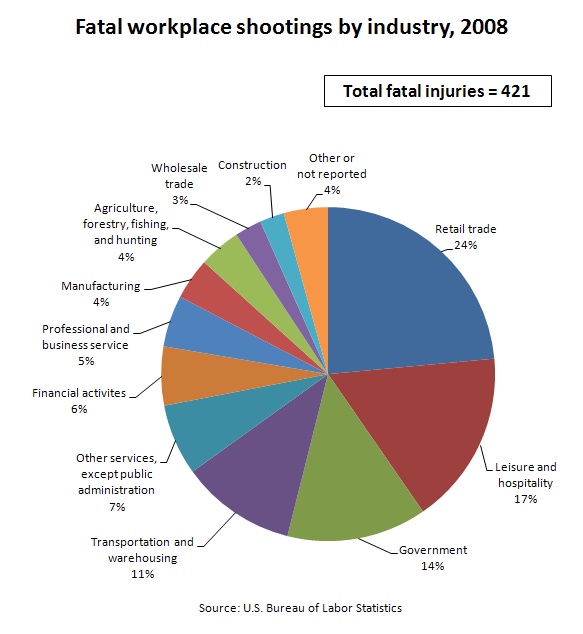 Fatal workplace shootings by industry, 2008