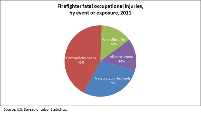 Firefighter Job Outlook Firefighter fatal occupational injuries, by event or exposure, 2011