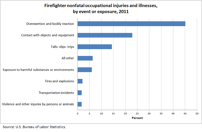 Firefighter nonfatal occupational injuries and illnesses, by event or exposure, 2011