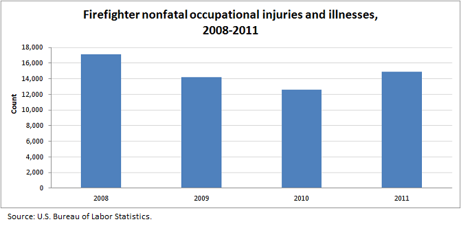Firefighter nonfatal occupational injuries and illnesses, 2008-2011