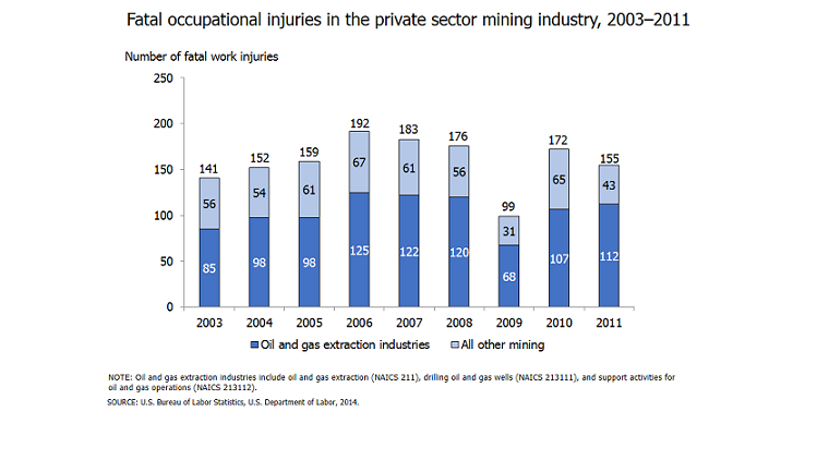 Fatal occupational injuries in the private sector mining industry, 2003-2011