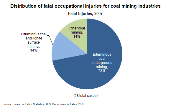 Distribution of fatal occupational injuries for coal mining industries
