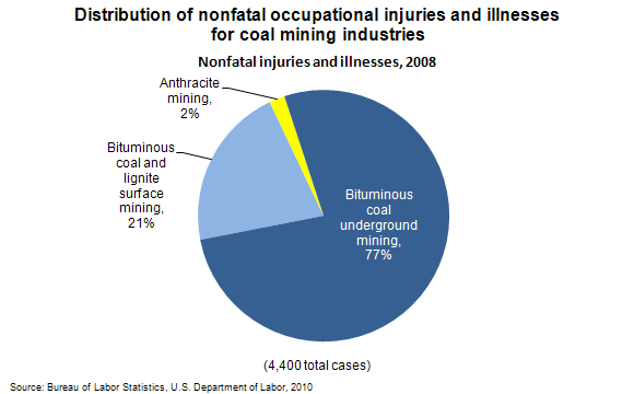 Distribution of nonfatal occupational injuries and illnesses for coal mining industries