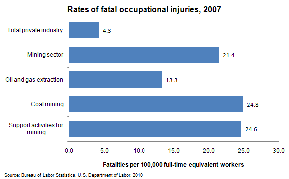 Rates of fatal occupational injuries, 2007
