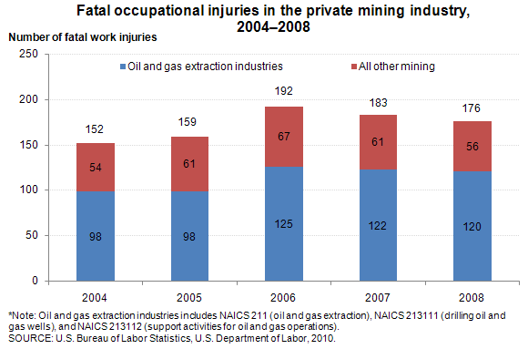 Fatal occupational injuries in the private mining industry, 2004–2008