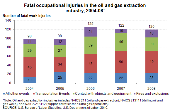 Fatal occupational injuries in the oil and gas extraction industry, 2004-08