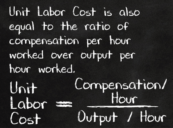 Unit Labor Cost is also equal to the ratio of compensation per hour worked over output per hour worked.