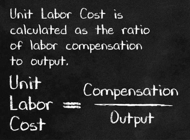 Unit Labor Cost is calculated as the ratio of labor compensation to output.