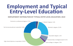 Employment distribution by education