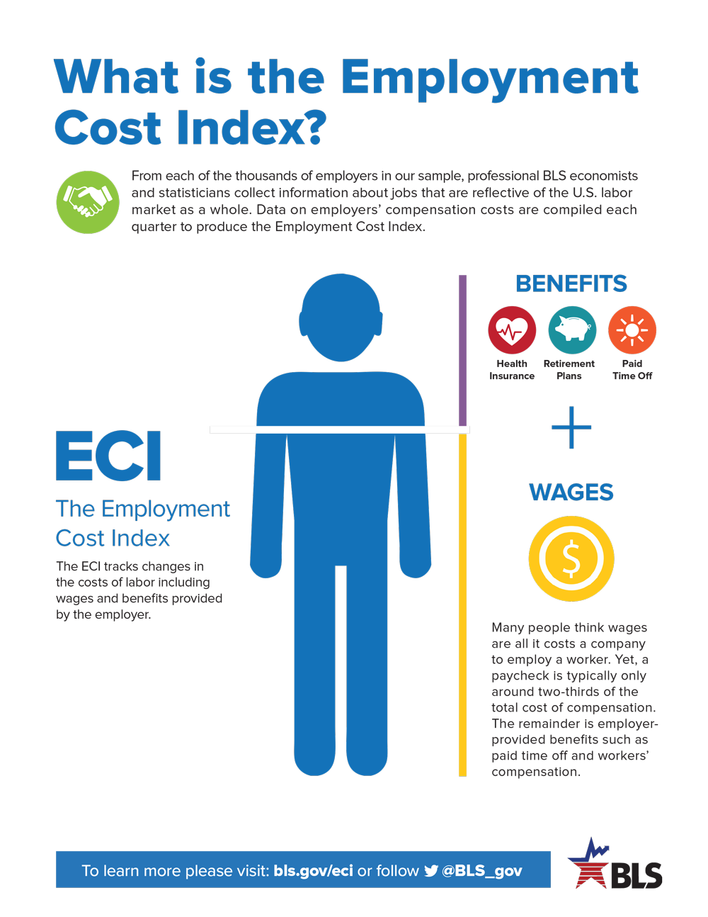 What is the Employment Cost Index
