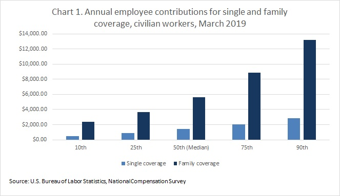 Chart 1. Annual employee contributions for single and family coverage, civilian workers, March 2019