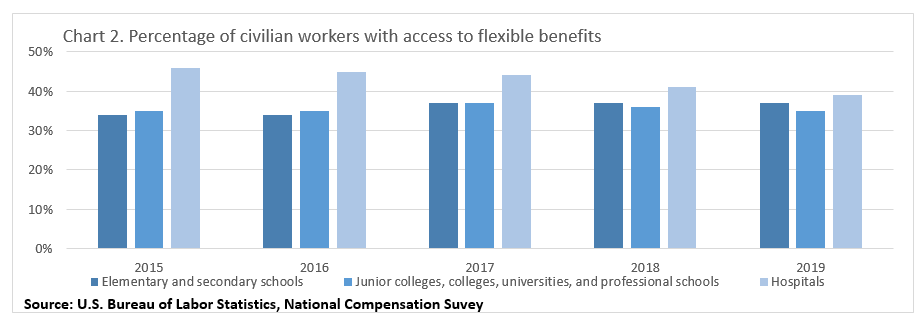 Chart 2. Percentage of civilian workers with access to flexible benefits