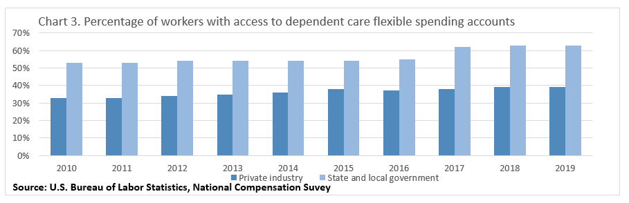 Chart 3. Percentage of workers with access to dependent care flexible spending accounts