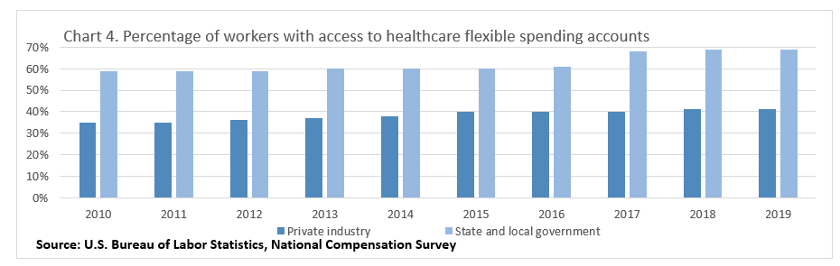 Chart 4. Percentage of workers with access to health care flexible spending accounts