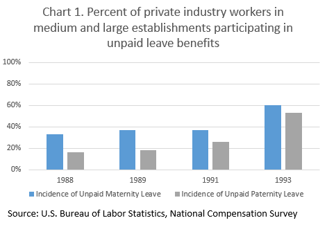 Chart 1. Percent of private industry workers in medium and large establishments participating in unpaid maternity and paternity leave