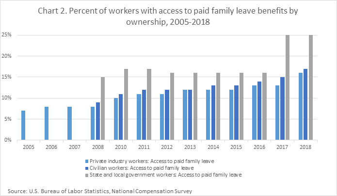 Chart 2. Percent of workers with access to paid family leave benefits by ownership, 2005-2018