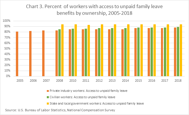 Chart 3. Percent of workers with access to unpaid family leave benefits by ownership, 2005-2018