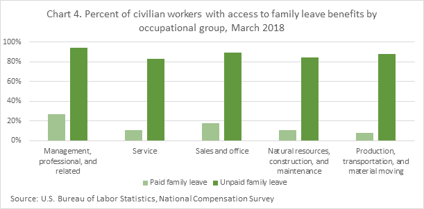 Chart 4. Percent of civilian workers wtih access to family leave benefits by occupational group, March 2018