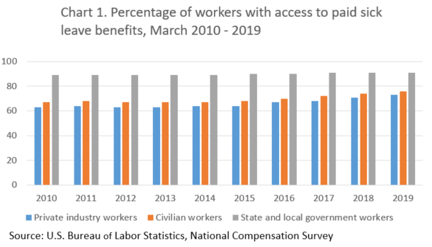 Chart 1. Percentage of workers with access to paid leave benefits, March 2010 - 2019