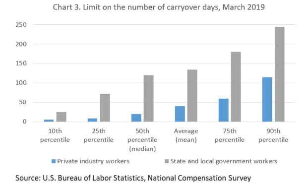 Chart 3. Limit on the number of carryover days, March 2019