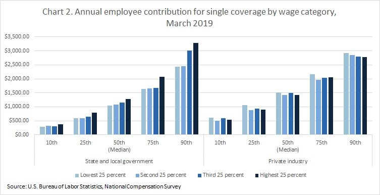 Chart 2. Annual employee contribution for single coverage by wage category, March 2019