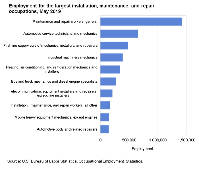 Employment for the largest installation, maintenance, and repair occupations, May 2019